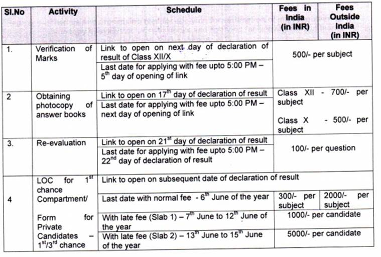 CBSE 10th Results 2019 re evaluation date fees