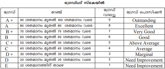 Kerala dhse plus one or 1st Year Results 2019 date news