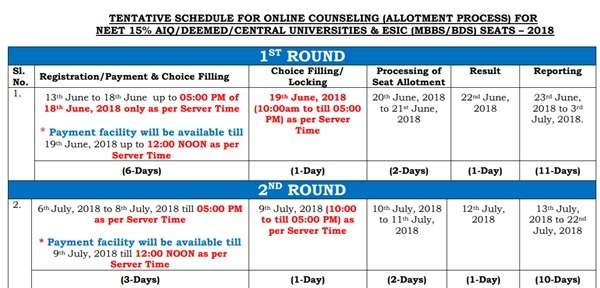 NEET Second Round seat allotment
