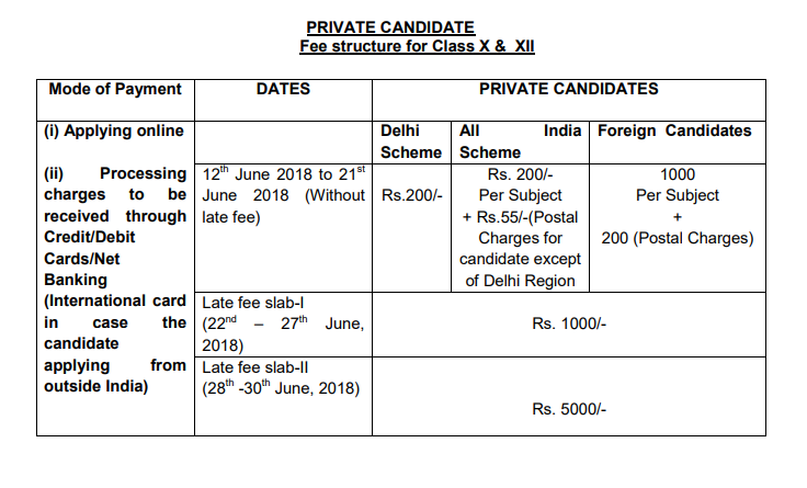 CBSE Compartment Form fees
